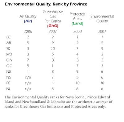 Core Target Four Environmental Quality Is Derived From Bc S Ranking Under Three Performance Indicators Pi 14 16 Air